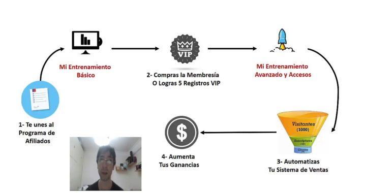 Ganar Dinero Por Internet de Forma Gratuita