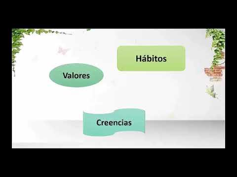 La Inteligencia emocional los Valores , hábitos y creencias